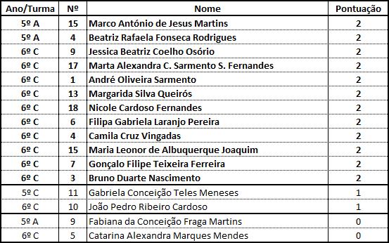 Resultados - Dezembro/2014