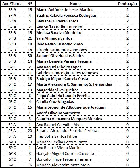 Resultados - Fevereiro/2015