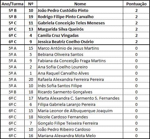 Resultados - Março/2015